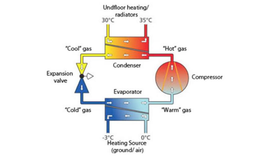 Ciclo di funzionamento di una pompa di calore elettrica a compressione
